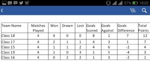 Football League Table